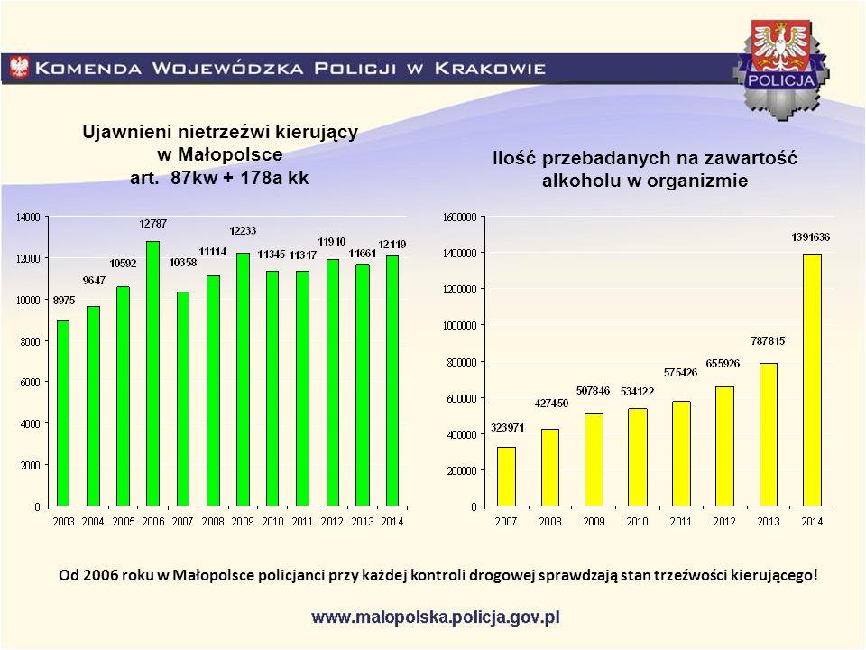 Ujawnieni nietrzeźwi kierujący w Małopolsce art. 87kw + 178a kk Ilość przebadanych na zawartość alkoholu w organizmie Od 2006 roku w Małopolsce policj