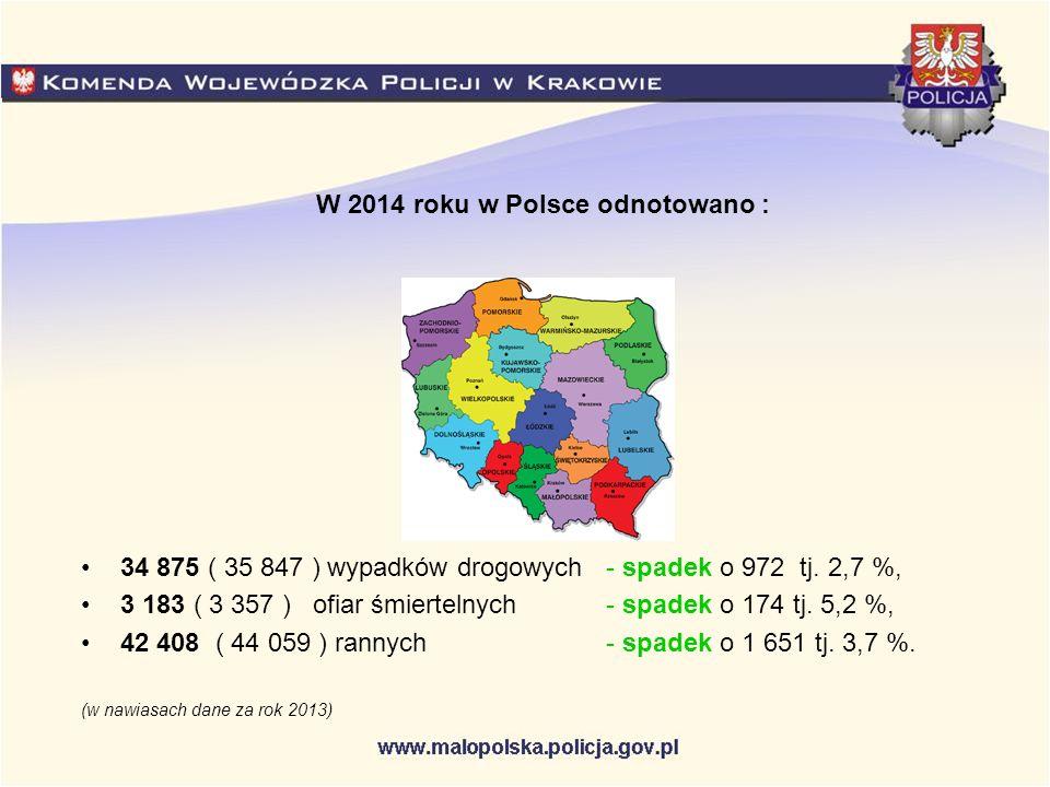 34 875 ( 35 847 ) wypadków drogowych- spadek o 972 tj. 2,7 %, 3 183 ( 3 357 ) ofiar śmiertelnych- spadek o 174 tj. 5,2 %, 42 408 ( 44 059 ) rannych- s