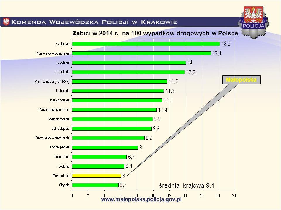 Małopolska Zabici w 2014 r. na 100 wypadków drogowych w Polsce średnia krajowa 9,1