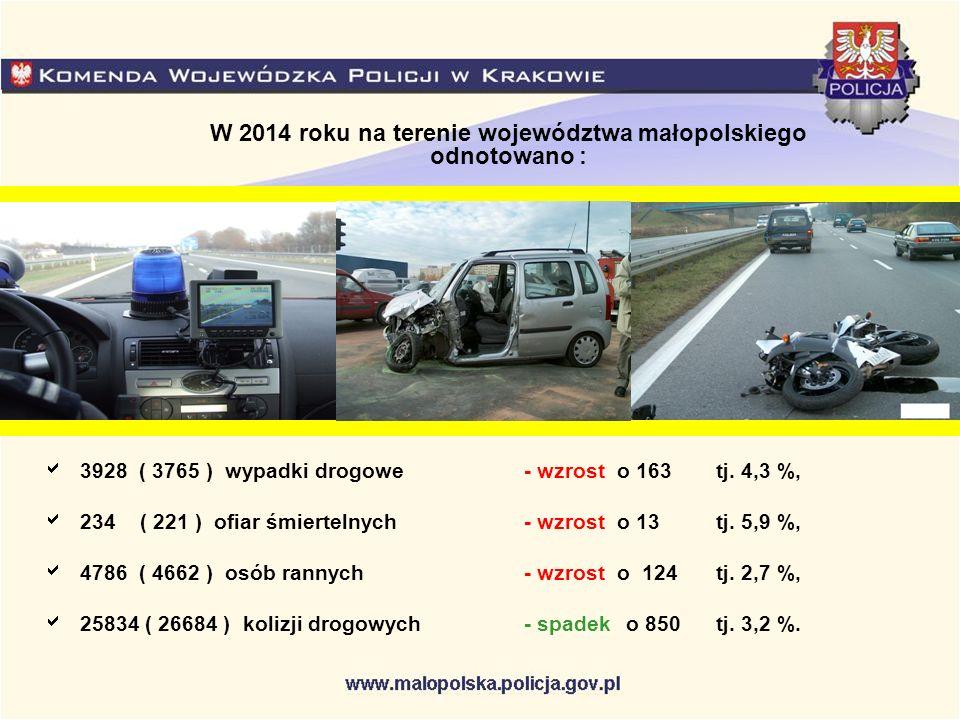 W 2014 roku na terenie województwa małopolskiego odnotowano :  3928 ( 3765 ) wypadki drogowe- wzrost o 163 tj. 4,3 %,  234( 221 ) ofiar śmiertelnych
