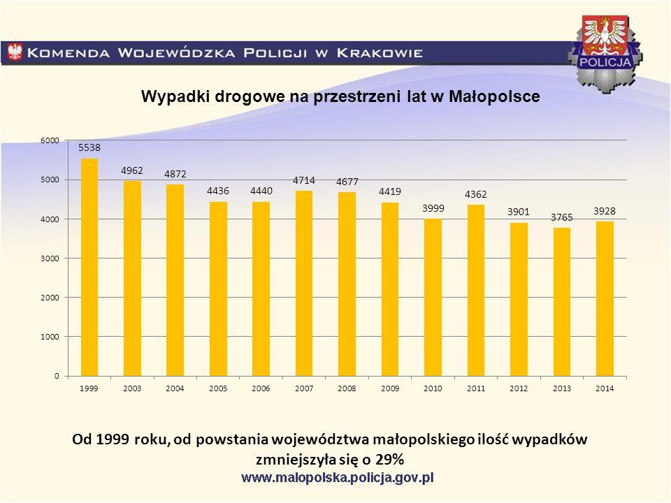 Wypadki drogowe na przestrzeni lat w Małopolsce Od 1999 roku, od powstania województwa małopolskiego ilość wypadków zmniejszyła się o 29%