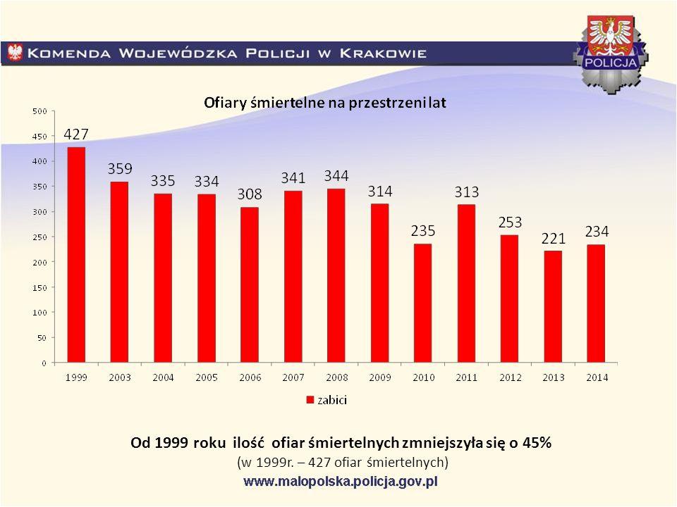 Od 1999 roku ilość ofiar śmiertelnych zmniejszyła się o 45% (w 1999r. – 427 ofiar śmiertelnych)