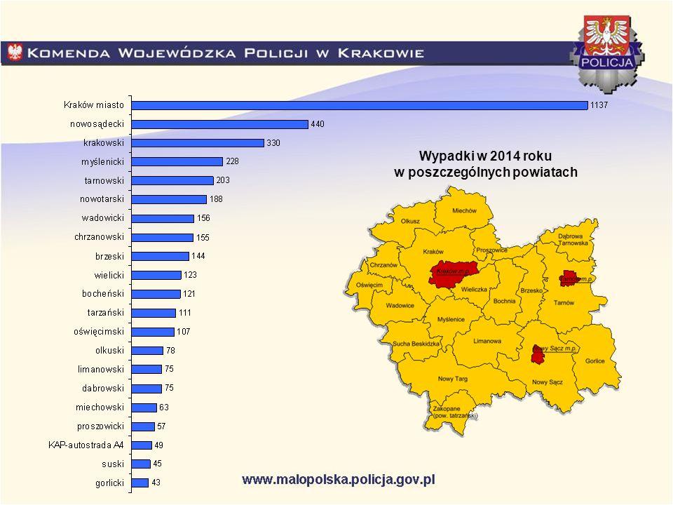 Wypadki w 2014 roku w poszczególnych powiatach