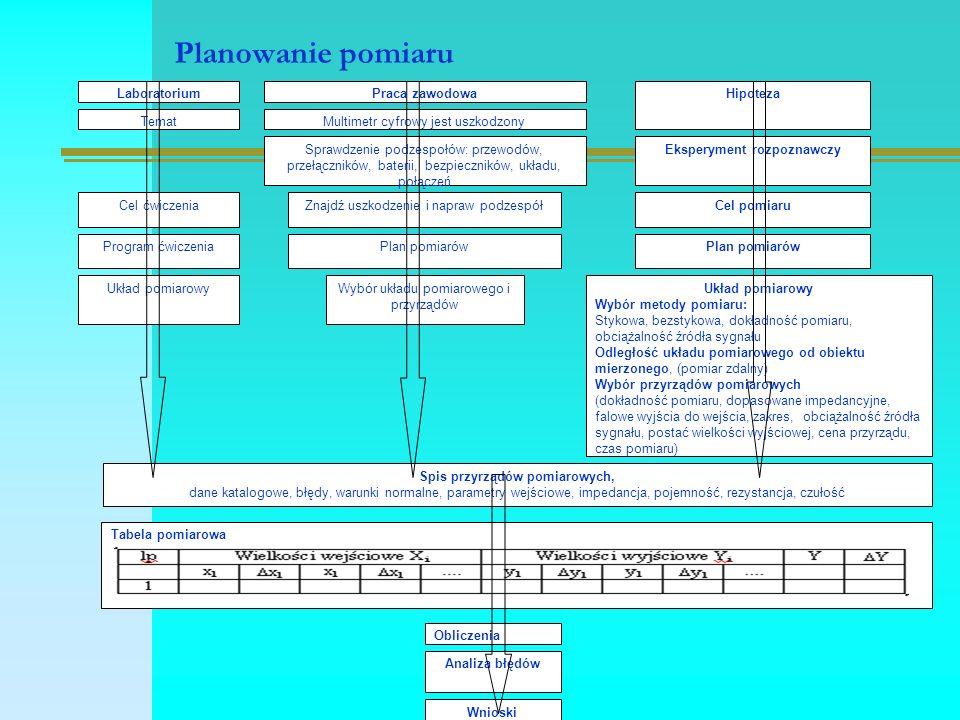 Planowanie pomiaru Hipoteza Eksperyment rozpoznawczy Cel pomiaru Układ pomiarowy Wybór metody pomiaru: Stykowa, bezstykowa, dokładność pomiaru, obciąż