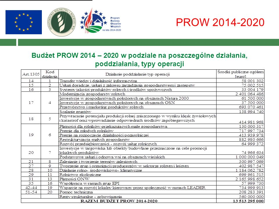 Budżet PROW 2014 – 2020 w podziale na poszczególne działania, poddziałania, typy operacji