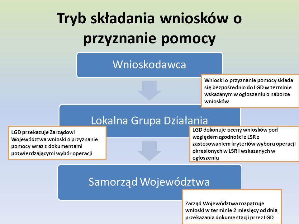 Tryb składania wniosków o przyznanie pomocy Wnioskodawca Lokalna Grupa Działania Samorząd Województwa Wnioski o przyznanie pomocy składa się bezpośrednio do LGD w terminie wskazanym w ogłoszeniu o naborze wniosków LGD dokonuje oceny wniosków pod względem zgodności z LSR z zastosowaniem kryteriów wyboru operacji określonych w LSR i wskazanych w ogłoszeniu LGD przekazuje Zarządowi Województwa wnioski o przyznanie pomocy wraz z dokumentami potwierdzającymi wybór operacji Zarząd Województwa rozpatruje wnioski w terminie 2 miesięcy od dnia przekazania dokumentacji przez LGD