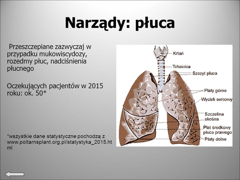 Narządy: płuca Przeszczepiane zazwyczaj w przypadku mukowiscydozy, rozedmy płuc, nadciśnienia płucnego Oczekujących pacjentów w 2015 roku: ok.