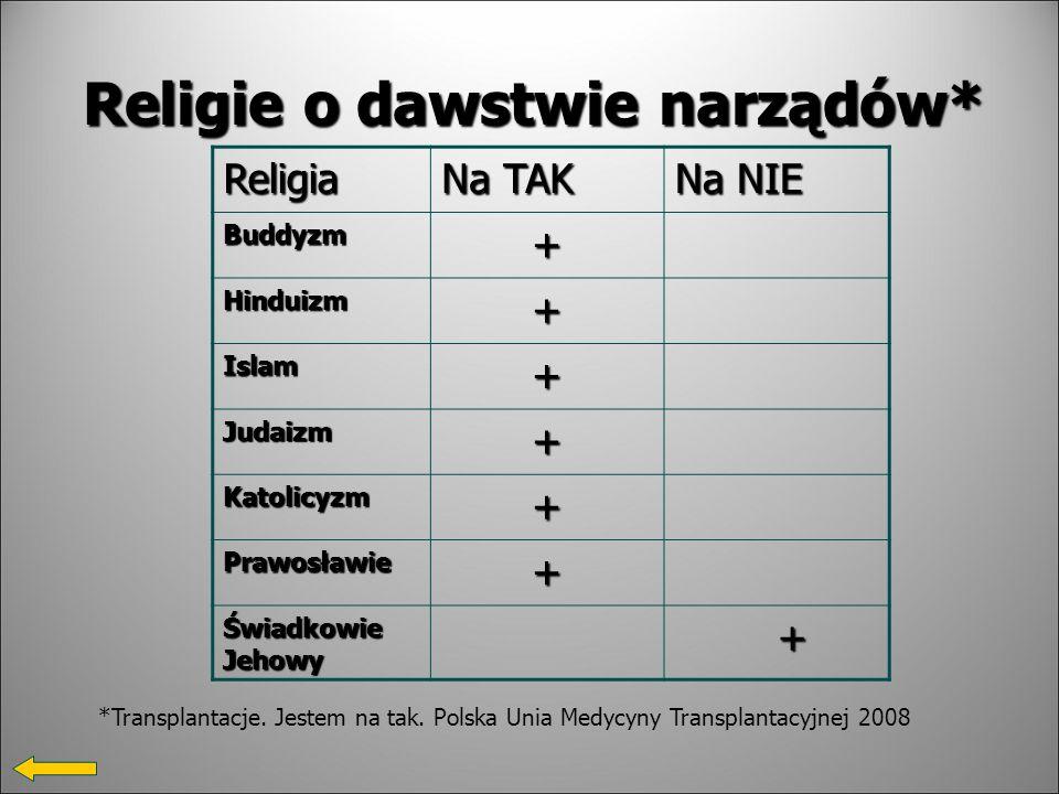 Religie o dawstwie narządów* Religia Na TAK Na NIE Buddyzm + Hinduizm + Islam + Judaizm + Katolicyzm + Prawosławie + Świadkowie Jehowy + *Transplantacje.