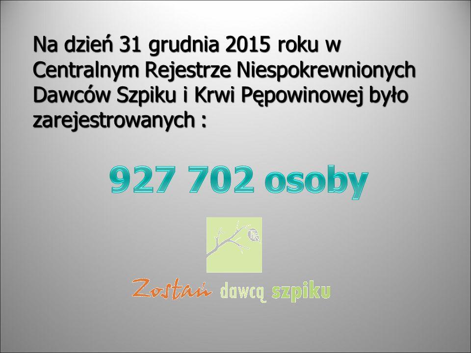 Na dzień 31 grudnia 2015 roku w Centralnym Rejestrze Niespokrewnionych Dawców Szpiku i Krwi Pępowinowej było zarejestrowanych :