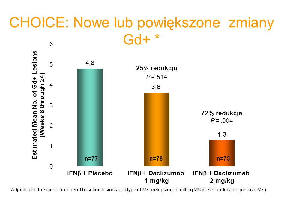 CHOICE: Nowe lub powiększone zmiany Gd+ * *Adjusted for the mean number of baseline lesions and type of MS (relapsing-remitting MS vs secondary progressive MS).