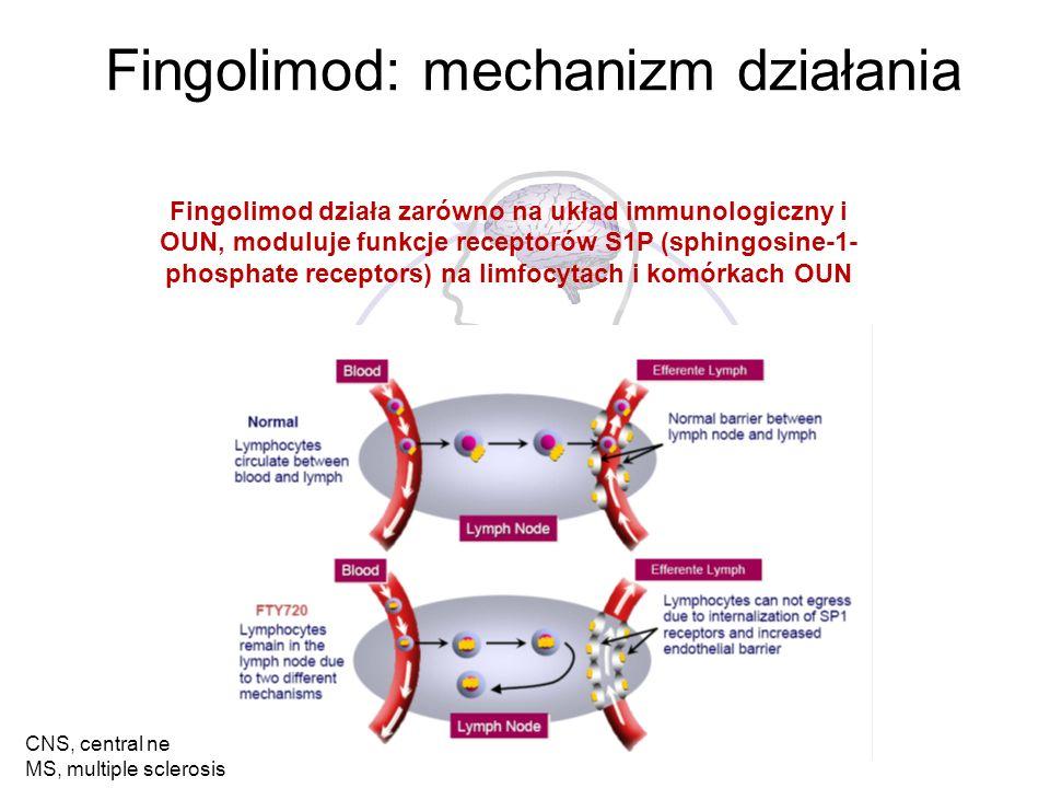 Fingolimod: mechanizm działania Fingolimod działa zarówno na układ immunologiczny i OUN, moduluje funkcje receptorów S1P (sphingosine-1- phosphate receptors) na limfocytach i komórkach OUN CNS, central nervous system; MS, multiple sclerosis