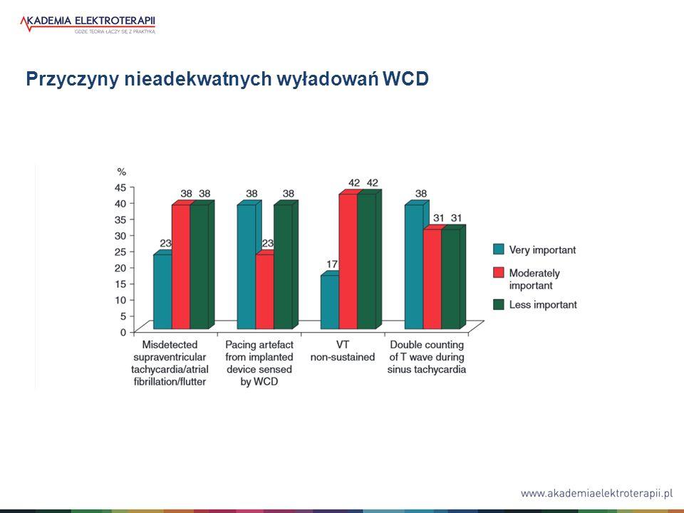 Przyczyny nieadekwatnych wyładowań WCD