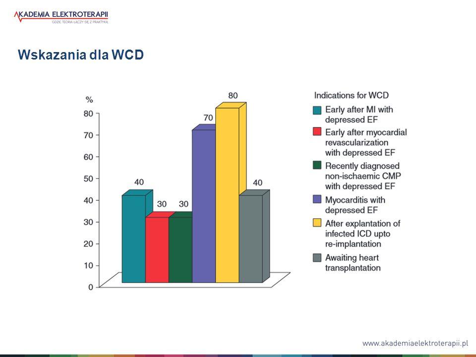 WCD zalecano przy dysfunkcji skurczowej LV we wczesnej fazie po zawale oraz przy oczekiwaniu na przeszczep serca - 40% ośrodków Drugim najczęstszym wskazaniem było ostre zapalenie mięśnia sercowego z obniżonym EF lewej komory - 70% ośrodków Najczęstszym wskazaniem był czas pomiędzy usunięciem ICD z powodu infekcji a ponownym wszczepieniem urządzenia – 80% ośrodków