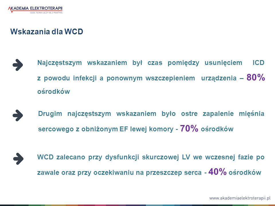 WCD zalecano przy dysfunkcji skurczowej LV we wczesnej fazie po zawale oraz przy oczekiwaniu na przeszczep serca - 40% ośrodków Drugim najczęstszym ws