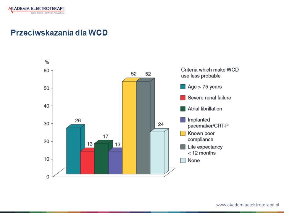 Przeciwskazania dla WCD
