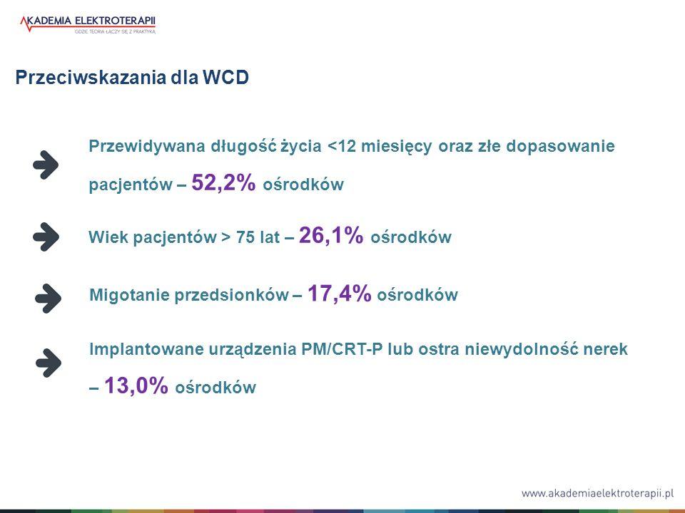 Obawy lekarzy związane z zastosowaniem WCD