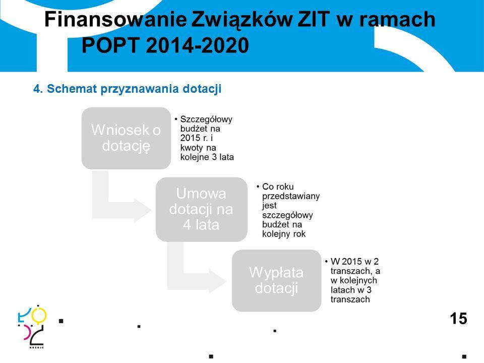 Finansowanie Związków ZIT w ramach POPT 2014-2020 4. Schemat przyznawania dotacji 15