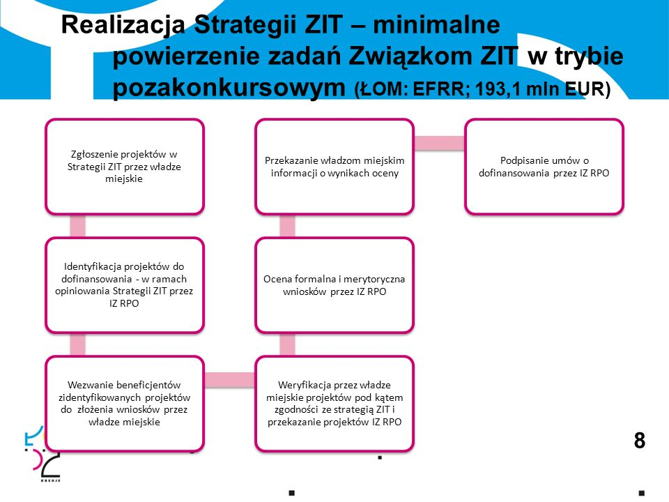 Realizacja Strategii ZIT – minimalne powierzenie zadań Związkom ZIT w trybie pozakonkursowym (ŁOM: EFRR; 193,1 mln EUR) 8 Zgłoszenie projektów w Strategii ZIT przez władze miejskie Identyfikacja projektów do dofinansowania - w ramach opiniowania Strategii ZIT przez IZ RPO Wezwanie beneficjentów zidentyfikowanych projektów do złożenia wniosków przez władze miejskie Weryfikacja przez władze miejskie projektów pod kątem zgodności ze strategią ZIT i przekazanie projektów IZ RPO Ocena formalna i merytoryczna wniosków przez IZ RPO Przekazanie władzom miejskim informacji o wynikach oceny Podpisanie umów o dofinansowania przez IZ RPO
