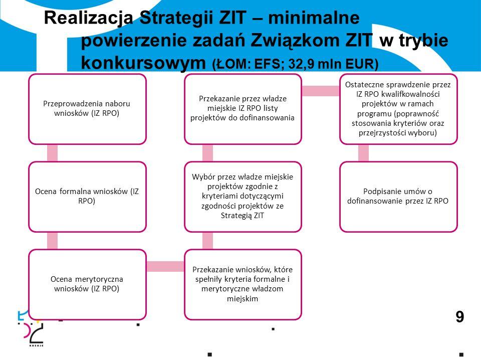 Realizacja Strategii ZIT – minimalne powierzenie zadań Związkom ZIT w trybie konkursowym (ŁOM: EFS; 32,9 mln EUR) 9 Przeprowadzenia naboru wniosków (IZ RPO) Ocena formalna wniosków (IZ RPO) Ocena merytoryczna wniosków (IZ RPO) Przekazanie wniosków, które spełniły kryteria formalne i merytoryczne władzom miejskim Wybór przez władze miejskie projektów zgodnie z kryteriami dotyczącymi zgodności projektów ze Strategią ZIT Przekazanie przez władze miejskie IZ RPO listy projektów do dofinansowania Ostateczne sprawdzenie przez IZ RPO kwalifkowalności projektów w ramach programu (poprawność stosowania kryteriów oraz przejrzystości wyboru) Podpisanie umów o dofinansowanie przez IZ RPO