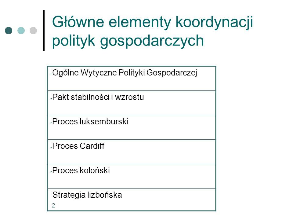 3 Ogólne Wytyczne Polityki Gospodarczej  POLITYKI MAKROEKONOMICZNE NA RZECZ WZROSTU I ZATRUDNIENIA  REFORMY MIKROEKONOMICZNE MAJĄCE NA CELU ZWIĘKSZENIE EUROPEJSKIEGO POTENCJAŁU WZROSTU