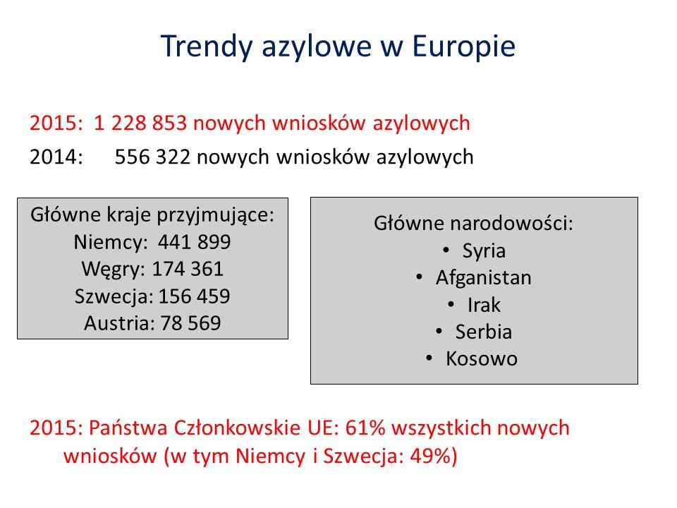 Trendy azylowe w Europie 2015: 1 228 853 nowych wniosków azylowych 2014: 556 322 nowych wniosków azylowych 2015: Państwa Członkowskie UE: 61% wszystkich nowych wniosków (w tym Niemcy i Szwecja: 49%) Główne kraje przyjmujące: Niemcy: 441 899 Węgry: 174 361 Szwecja: 156 459 Austria: 78 569 Główne narodowości: Syria Afganistan Irak Serbia Kosowo