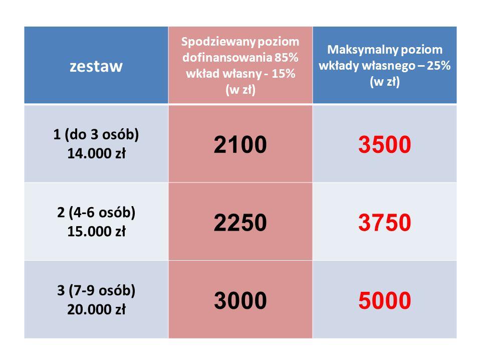 zestaw Spodziewany poziom dofinansowania 85% wkład własny - 15% (w zł) Maksymalny poziom wkłady własnego – 25% (w zł) 1 (do 3 osób) 14.000 zł 21003500 2 (4-6 osób) 15.000 zł 22503750 3 (7-9 osób) 20.000 zł 30005000