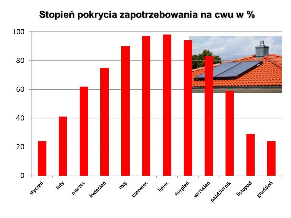 Opłacalność inwestycji w instalację solarną do przygotowania c.w.u.