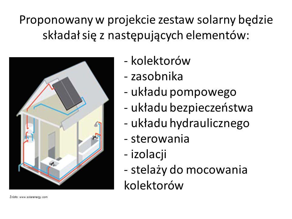 Proponowany w projekcie zestaw solarny będzie składał się z następujących elementów: - kolektorów - zasobnika - układu pompowego - układu bezpieczeństwa - układu hydraulicznego - sterowania - izolacji - stelaży do mocowania kolektorów Źródło: www.solarenergy.com