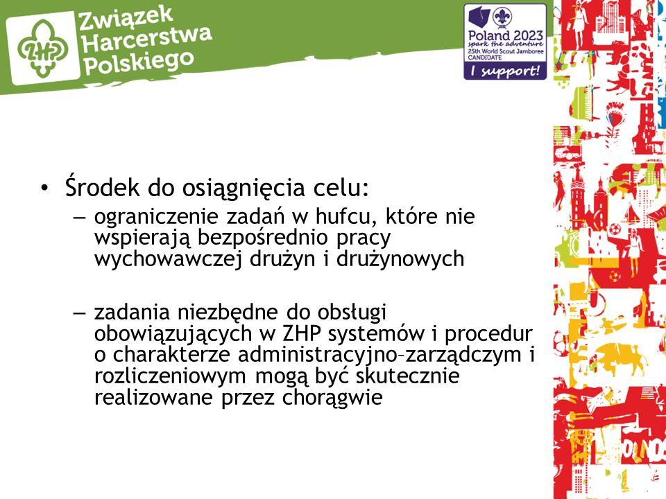 Zjazd zobowiązał GK, we współpracy z Centralną Komisją Rewizyjną oraz komendy chorągwi, we współpracy z komisjami rewizyjnymi do opracowania, przyjęcia i wdrożenia planu stabilizacyjnego finansów Termin do 31 grudnia 2014 roku.