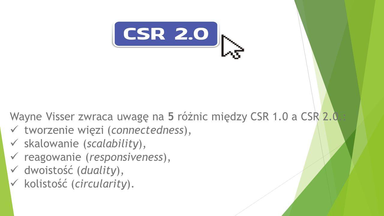 CSR 2.0 .