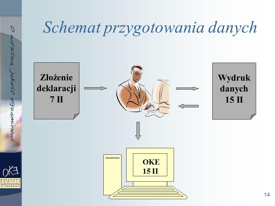 14 Schemat przygotowania danych Złożenie deklaracji 7 II Wydruk danych 15 II OKE 15 II