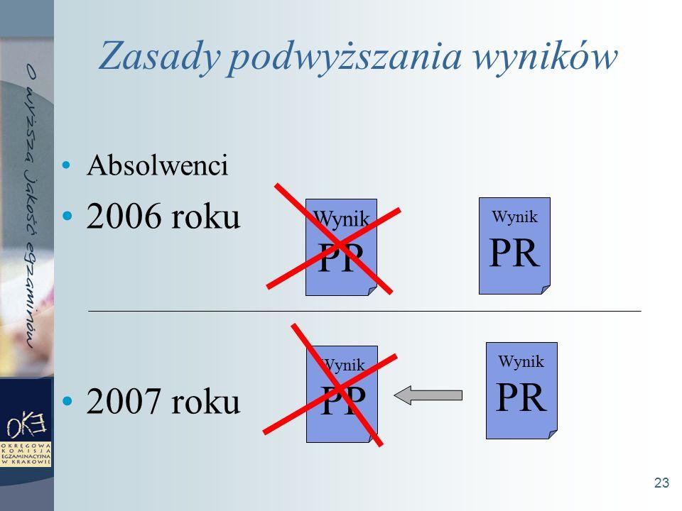 23 Zasady podwyższania wyników Absolwenci 2006 roku 2007 roku Wynik PP Wynik PR Wynik PP Wynik PR