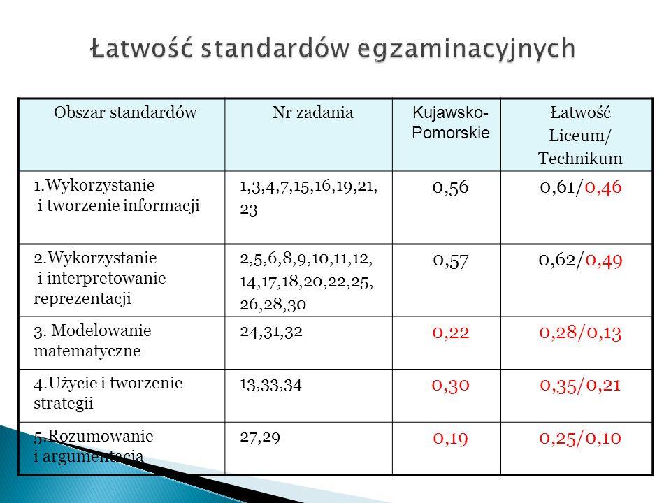 Obszar standardówNr zadania Kujawsko- Pomorskie Łatwość Liceum/ Technikum 1.Wykorzystanie i tworzenie informacji 1,3,4,7,15,16,19,21, 23 0,560,61/0,46