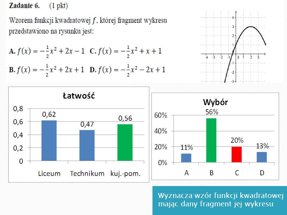 Wyznacza wzór funkcji kwadratowej mając dany fragment jej wykresu