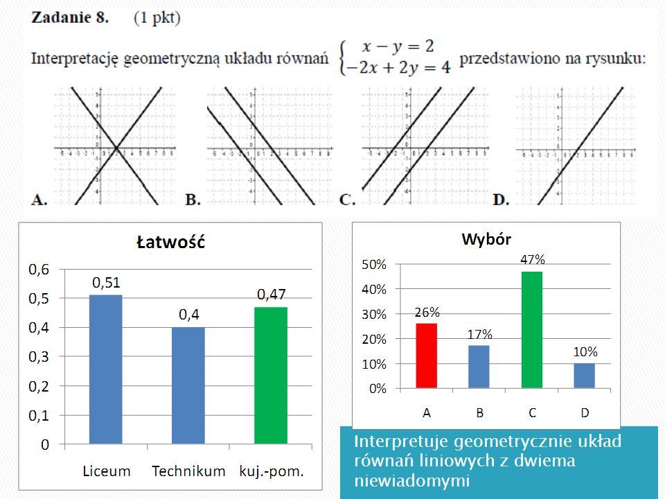 Interpretuje geometrycznie układ równań liniowych z dwiema niewiadomymi