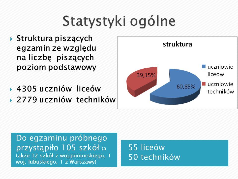 Do egzaminu próbnego przystąpiło 105 szkół (a także 12 szkół z woj.pomorskiego, 1 woj. lubuskiego, 1 z Warszawy) 55 liceów 50 techników  Struktura pi