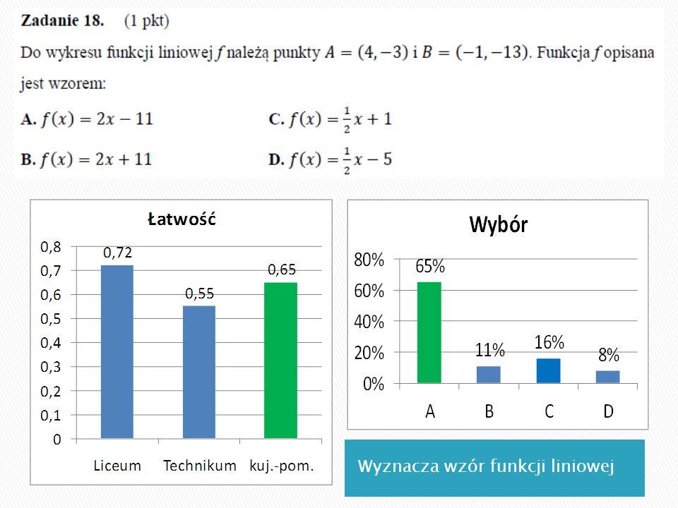 Wyznacza wzór funkcji liniowej