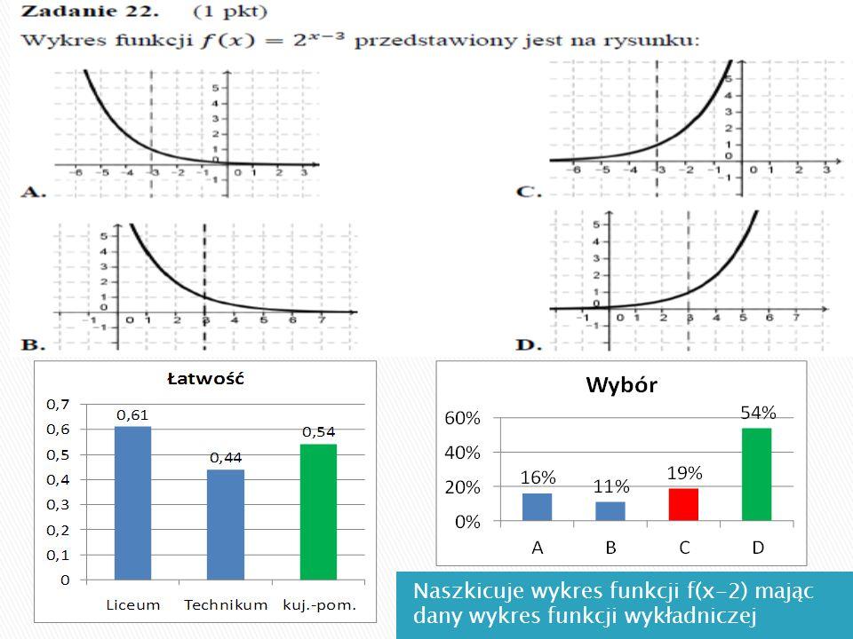 Naszkicuje wykres funkcji f(x-2) mając dany wykres funkcji wykładniczej