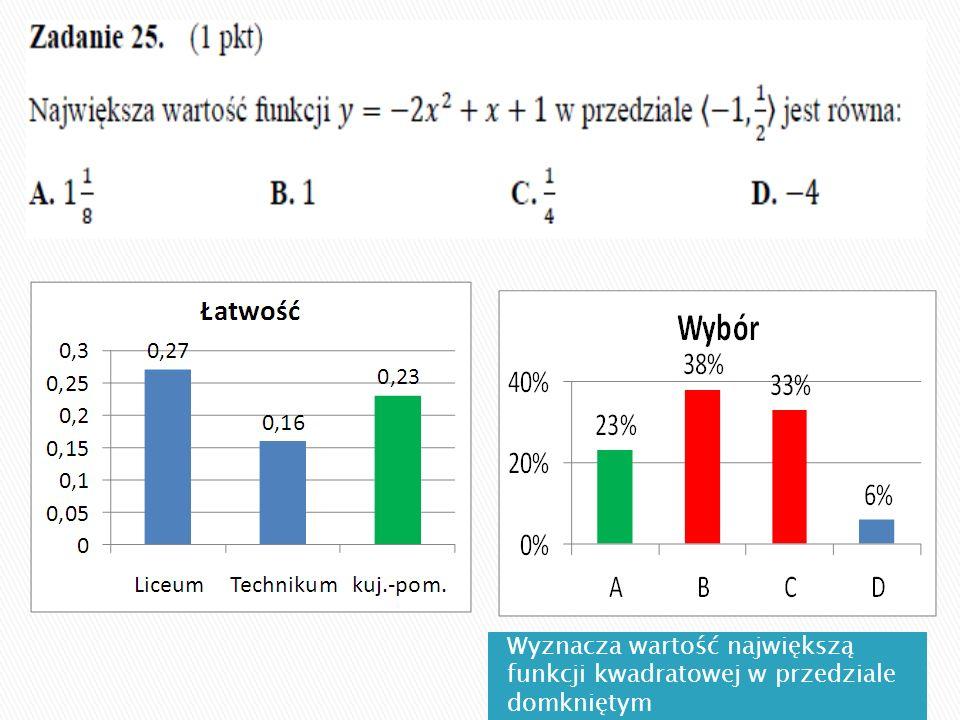 Wyznacza wartość największą funkcji kwadratowej w przedziale domkniętym
