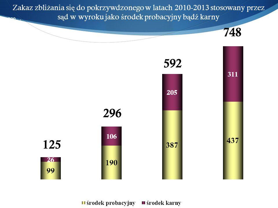 Zakaz zbli ż ania si ę do pokrzywdzonego w latach 2010-2013 stosowany przez s ą d w wyroku jako ś rodek probacyjny b ą d ź karny