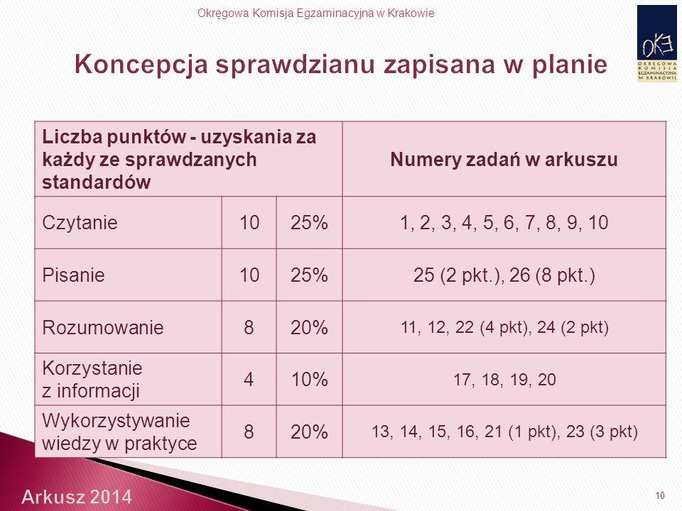 Okręgowa Komisja Egzaminacyjna w Krakowie 10 Liczba punktów - uzyskania za każdy ze sprawdzanych standardów Numery zadań w arkuszu Czytanie1025%1, 2, 3, 4, 5, 6, 7, 8, 9, 10 Pisanie1025%25 (2 pkt.), 26 (8 pkt.) Rozumowanie820% 11, 12, 22 (4 pkt), 24 (2 pkt) Korzystanie z informacji 410% 17, 18, 19, 20 Wykorzystywanie wiedzy w praktyce 820% 13, 14, 15, 16, 21 (1 pkt), 23 (3 pkt)
