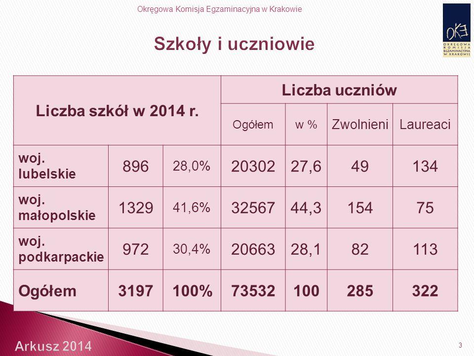 Okręgowa Komisja Egzaminacyjna w Krakowie Liczba szkół w 2014 r.