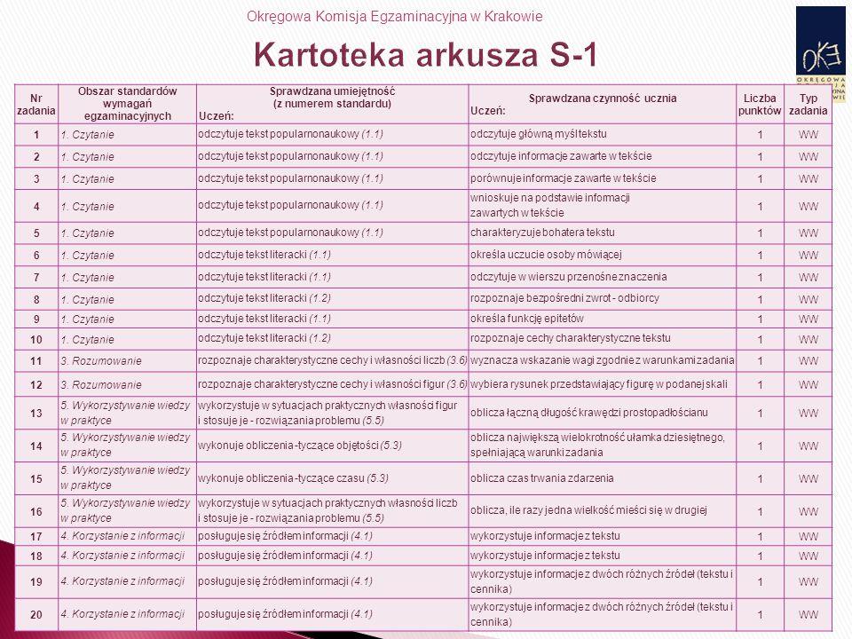 Okręgowa Komisja Egzaminacyjna w Krakowie 31 Nr zadania Obszar standardów wymagań egzaminacyjnych Sprawdzana umiejętność (z numerem standardu) Uczeń: Sprawdzana czynność ucznia Uczeń: Liczba punktów Typ zadania 11.