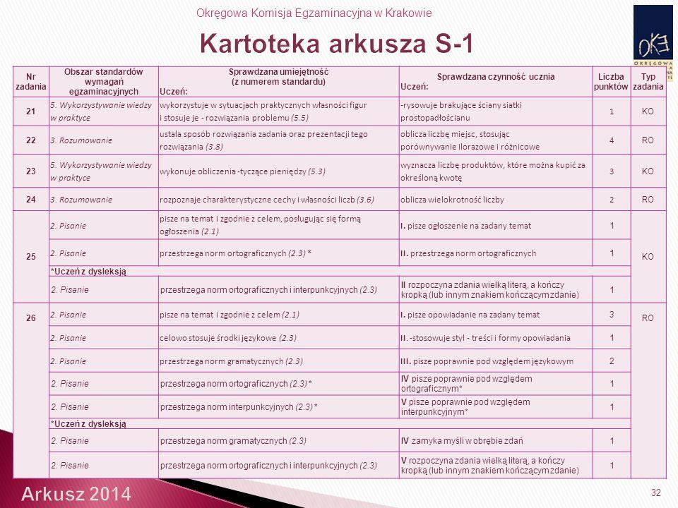 Okręgowa Komisja Egzaminacyjna w Krakowie 32 Nr zadania Obszar standardów wymagań egzaminacyjnych Sprawdzana umiejętność (z numerem standardu) Uczeń: Sprawdzana czynność ucznia Uczeń: Liczba punktów Typ zadania 21 5.