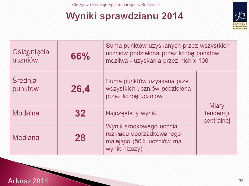 Okręgowa Komisja Egzaminacyjna w Krakowie 33 Osiągnięcia uczniów 66% Suma punktów uzyskanych przez wszystkich uczniów podzielona przez liczbę punktów możliwą - uzyskania przez nich x 100 Średnia punktów 26,4 Suma punktów uzyskana przez wszystkich uczniów podzielona przez liczbę uczniów Miary tendencji centralnej Modalna 32 Najczęstszy wynik Mediana 28 Wynik środkowego ucznia rozkładu uporządkowanego malejąco (50% uczniów ma wynik niższy)