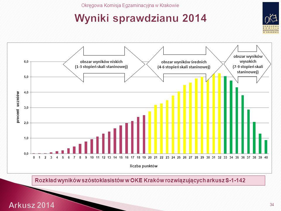 Okręgowa Komisja Egzaminacyjna w Krakowie 34 Rozkład wyników szóstoklasistów w OKE Kraków rozwiązujących arkusz S-1-142 obszar wyników niskich (1-3 stopień skali staninowej) obszar wyników średnich (4-6 stopień skali staninowej) obszar wyników wysokich (7-9 stopień skali staninowej)
