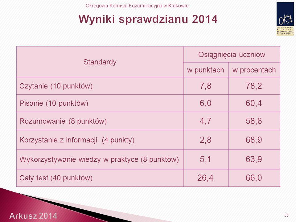Okręgowa Komisja Egzaminacyjna w Krakowie 35 Standardy Osiągnięcia uczniów w punktachw procentach Czytanie (10 punktów) 7,878,2 Pisanie (10 punktów) 6,060,4 Rozumowanie (8 punktów) 4,758,6 Korzystanie z informacji (4 punkty) 2,868,9 Wykorzystywanie wiedzy w praktyce (8 punktów) 5,163,9 Cały test (40 punktów) 26,466,0