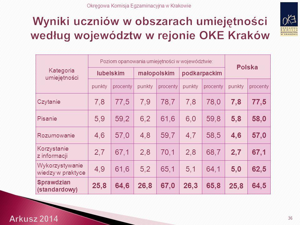 Okręgowa Komisja Egzaminacyjna w Krakowie 36 Kategoria umiejętności Poziom opanowania umiejętności w województwie: Polska lubelskimmałopolskimpodkarpackim punktyprocentypunktyprocentypunktyprocentypunktyprocenty Czytanie 7,877,57,978,77,878,07,877,5 Pisanie 5,959,26,261,66,059,85,858,0 Rozumowanie 4,657,04,859,74,758,54,657,0 Korzystanie z informacji 2,767,12,870,12,868,72,767,1 Wykorzystywanie wiedzy w praktyce 4,961,65,265,15,164,15,062,5 Sprawdzian (standardowy) 25,864,626,867,026,365,8 25,8 64,5