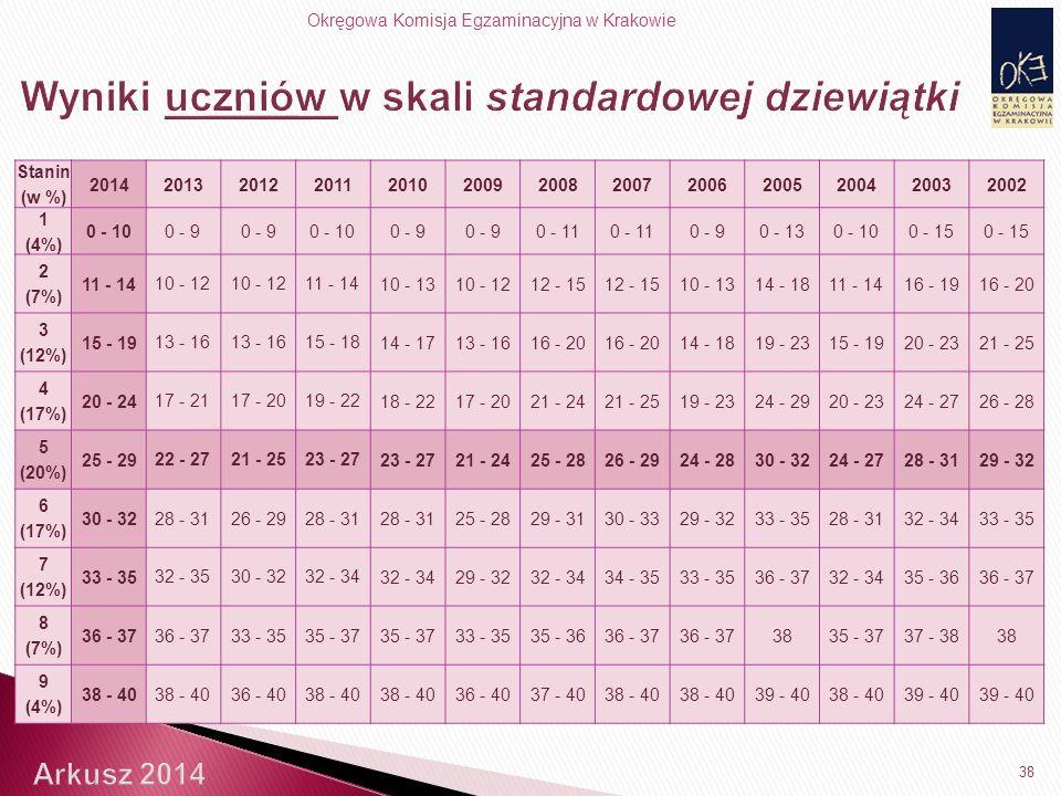 Okręgowa Komisja Egzaminacyjna w Krakowie 38 Stanin (w %) 2014201320122011201020092008200720062005200420032002 1 (4%) 0 - 10 0 - 9 0 - 10 0 - 9 0 - 11 0 - 90 - 130 - 100 - 15 2 (7%) 11 - 14 10 - 12 11 - 14 10 - 1310 - 1212 - 15 10 - 1314 - 1811 - 1416 - 1916 - 20 3 (12%) 15 - 19 13 - 16 15 - 18 14 - 1713 - 1616 - 20 14 - 1819 - 2315 - 1920 - 2321 - 25 4 (17%) 20 - 24 17 - 2117 - 2019 - 22 18 - 2217 - 2021 - 2421 - 2519 - 2324 - 2920 - 2324 - 2726 - 28 5 (20%) 25 - 29 22 - 2721 - 2523 - 27 21 - 2425 - 2826 - 2924 - 2830 - 3224 - 2728 - 3129 - 32 6 (17%) 30 - 32 28 - 3126 - 2928 - 31 25 - 2829 - 3130 - 3329 - 3233 - 3528 - 3132 - 3433 - 35 7 (12%) 33 - 35 32 - 3530 - 3232 - 34 29 - 3232 - 3434 - 3533 - 3536 - 3732 - 3435 - 3636 - 37 8 (7%) 36 - 37 33 - 3535 - 37 33 - 3535 - 3636 - 37 3835 - 3737 - 3838 9 (4%) 38 - 40 36 - 4038 - 40 36 - 4037 - 4038 - 40 39 - 4038 - 4039 - 40