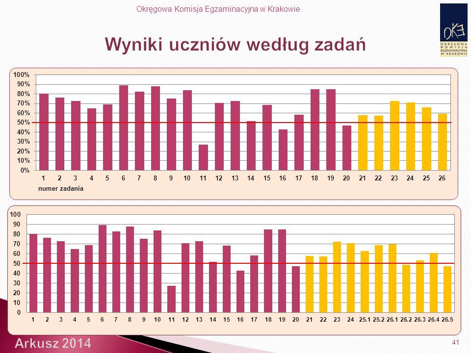 Okręgowa Komisja Egzaminacyjna w Krakowie 41